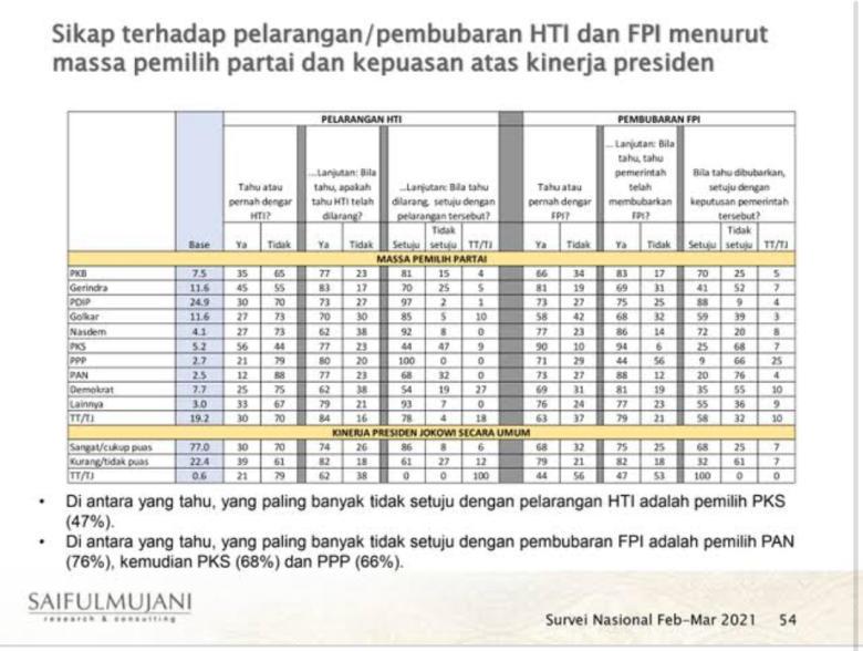 Hasil Survei SMRC Terkini Seolah Ingin Memberikan Kode Keras Pada Pemerintah